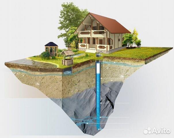 авито бурение скважин на воду с фото